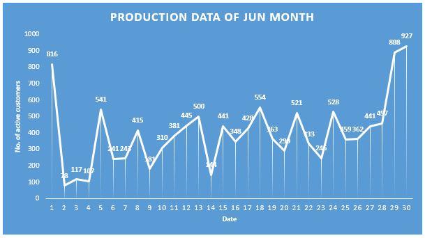 Peak Load Graph