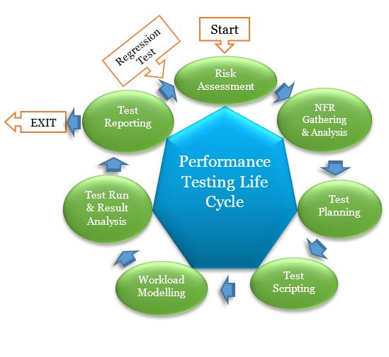Performance Testing Life Cycle