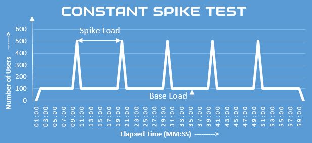 Constant Spike Test Graph