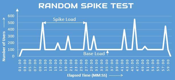 Random Spike Test Graph