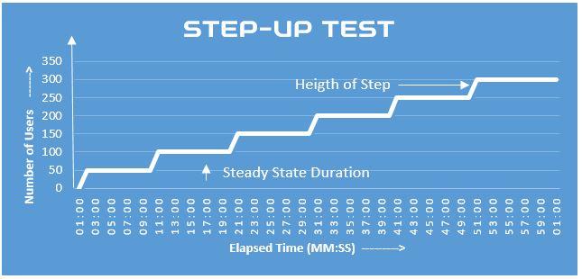 Step-up-Test-Graph-2