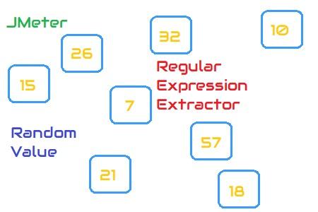 JMeter Random Number using Regular Expression Extractor