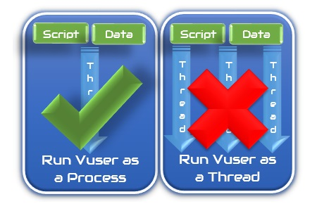 How to determine loadrunner protocol supports Run VUser as a process