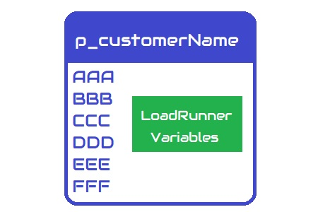LoadRunner Variables