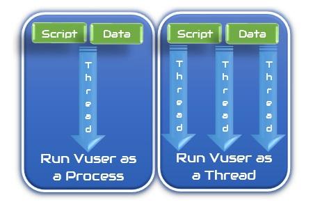 Run as a Thread vs Run as a Process