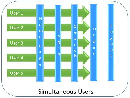 Simultaneous Users