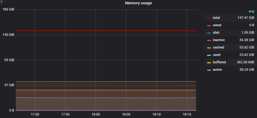 Memory Utilization Graph