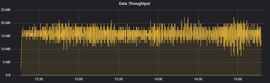 Throughput Graph