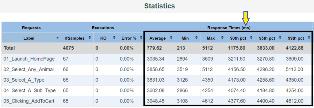 JMeter HTML Dashboard Report (time in millisecond format)
