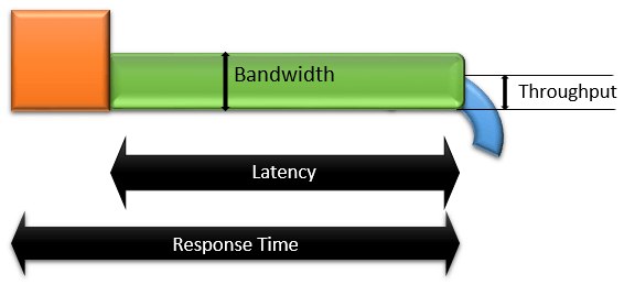 Latency Bandwidth Throughput and Response Time