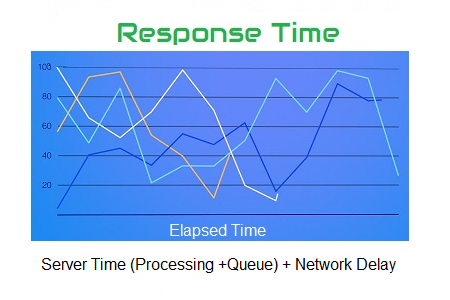 What does come under Response Time