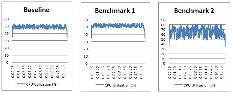 Baseline Benchmark Test - Compare Method