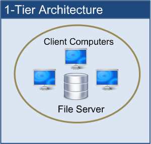 Software Architecture Type - 1 tier