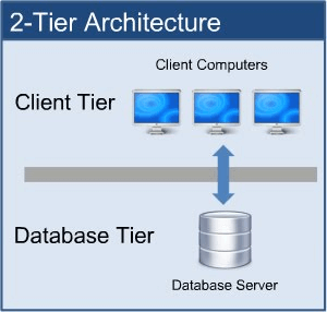 Software Architecture Type - 2 tier