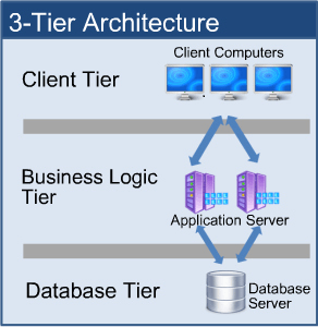 Software Architecture Type - 3 tier