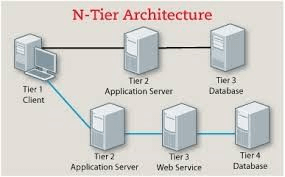 Software Architecture Type - n tier