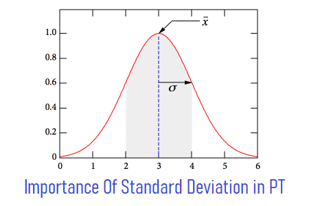 Standard Deviation in Performance Testing