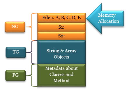 Garbage Collector - Initial Memory Allocation