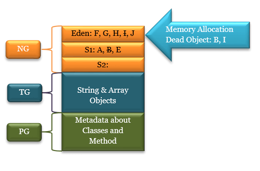 Garbage Collector - Memory Allocation and Dead Objects