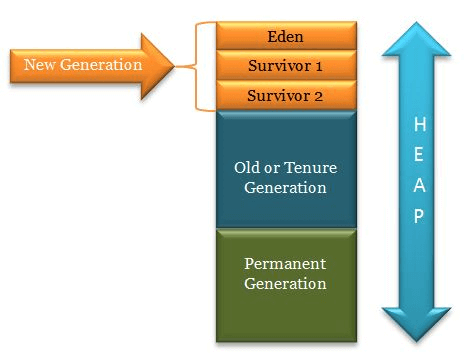 Memory Heap Generation Structure