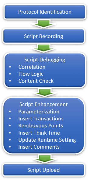 LoadRunner Scripting Basics