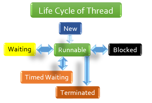 Thread Dump - Life Cycle of Thread
