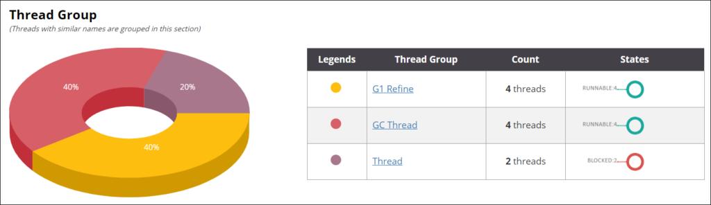fastThread - Thread Dump Analyzer - Thread Group