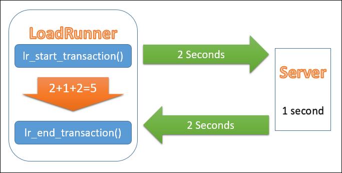 LoadRunner - Transaction Handling - Response Time