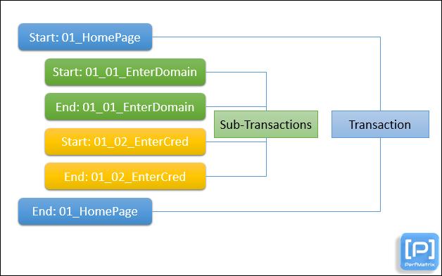 Transaction vs Sub-transaction