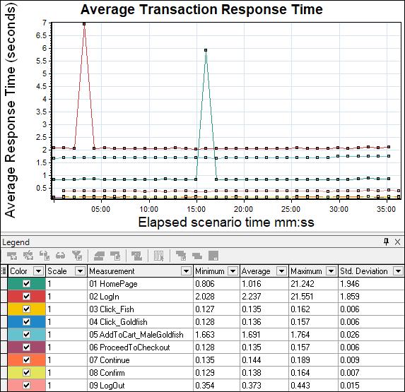 LoadRunner - Average Transaction Response Time Graph