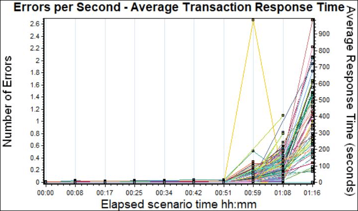 Average Transaction Response Time Graph with Errors per second