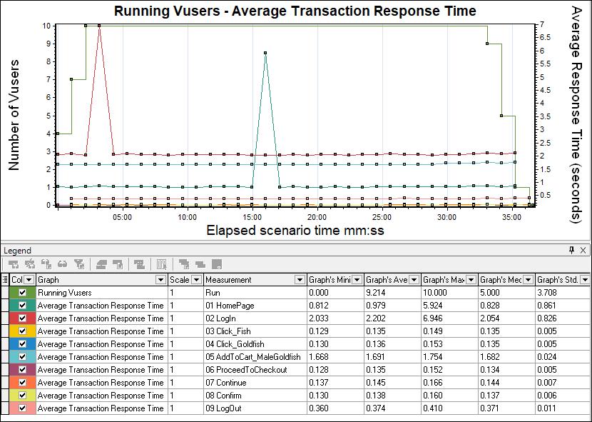 LoadRunner - Average Transaction Response Time Graph with Throughput Graph