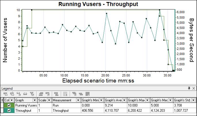 LoadRunner-Test-Result-Analysis-Running-Vuser-with-throughput