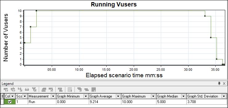 LoadRunner Running Vusers Graph