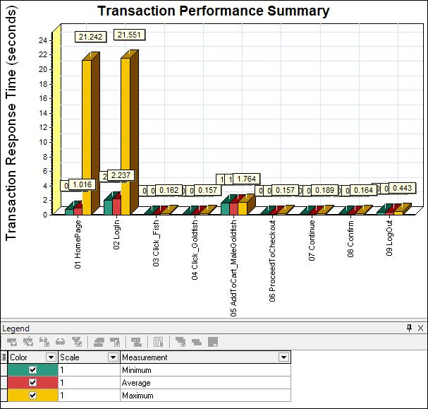 Transaction Performance Summary