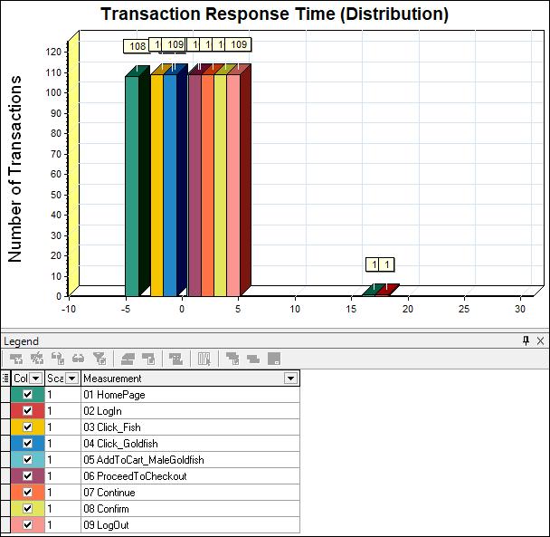 Transaction response time distribution