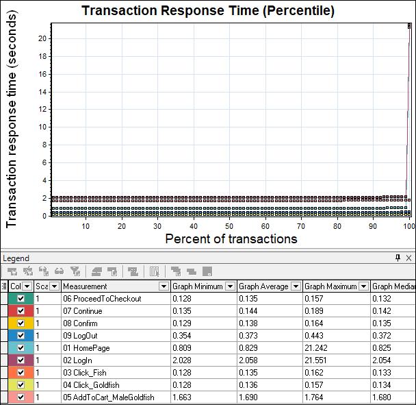 Transaction Response Time Percentile