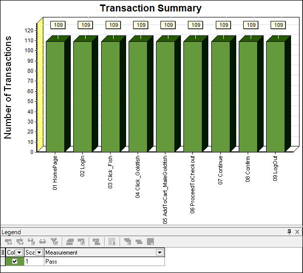 Transaction Summary