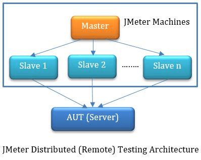 JMeter - Distributed Testing (Master-Slave) Architecture