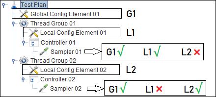 JMeter - Config Element