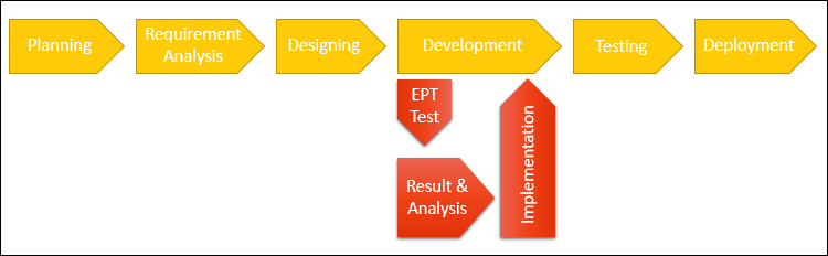 When to start Early Performance Testing