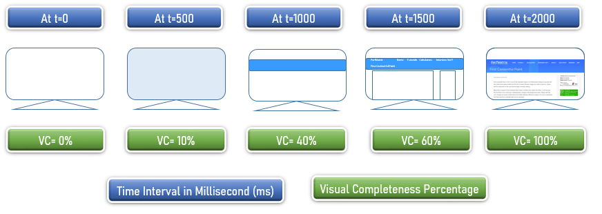 Speed Index - Example